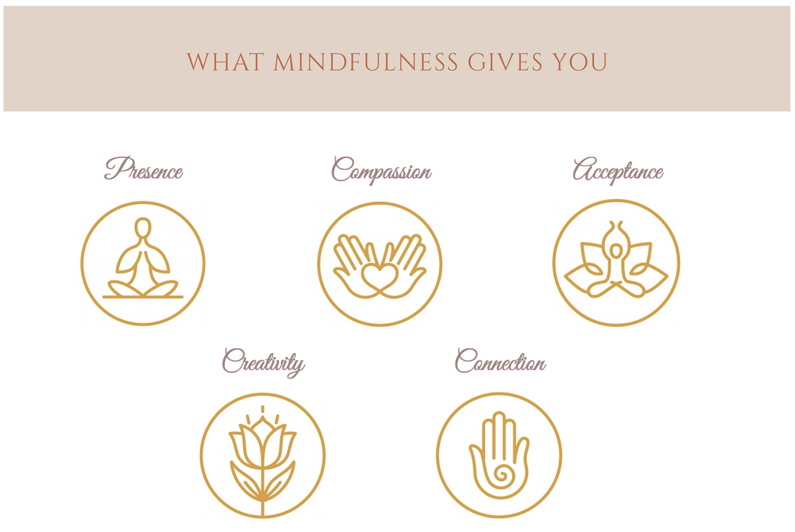 What Mindfulness Gives You